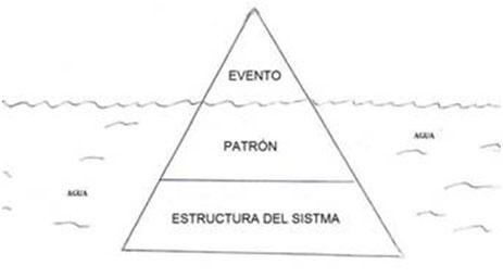 Evento, patrón, estructura del sistema