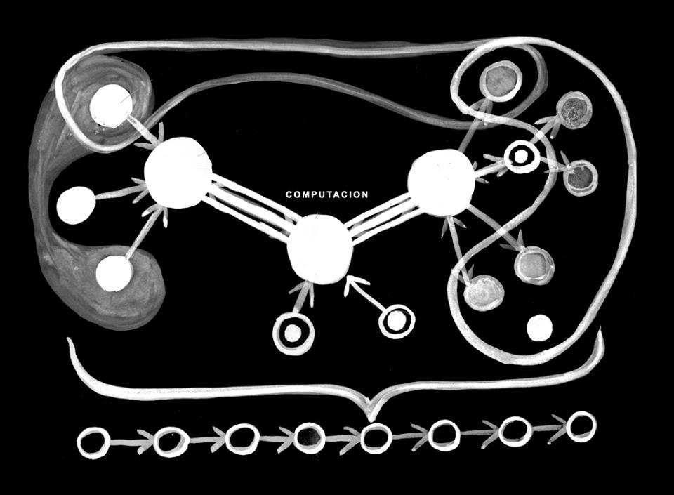 Esquema Sistematúrgia. Esq>  dispositius interfície. Centre> gestió computacional. Dreta>  dispositius mèdium. Punts de sota>estructura de parts.